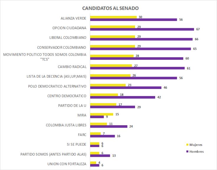 Candidatos Senado 2017