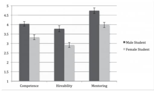 Gráfica de resultados del estudio